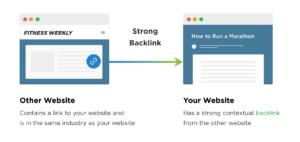 example of external backlinks