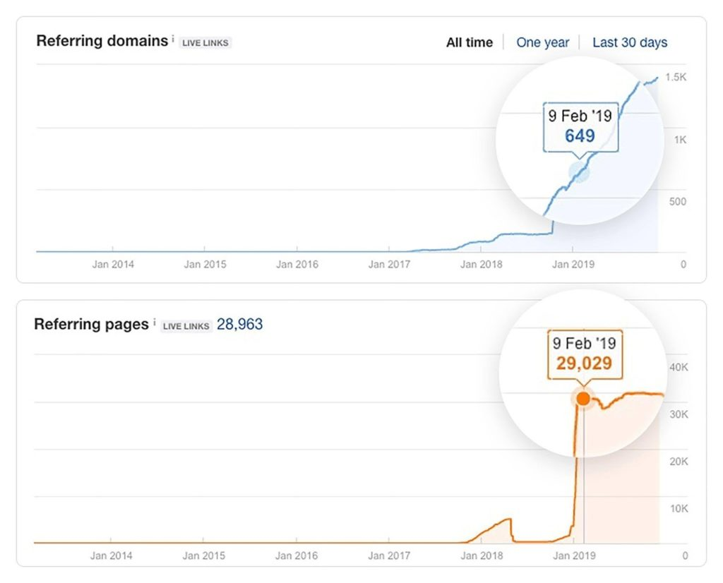Ahrefs Referring Domain Graph