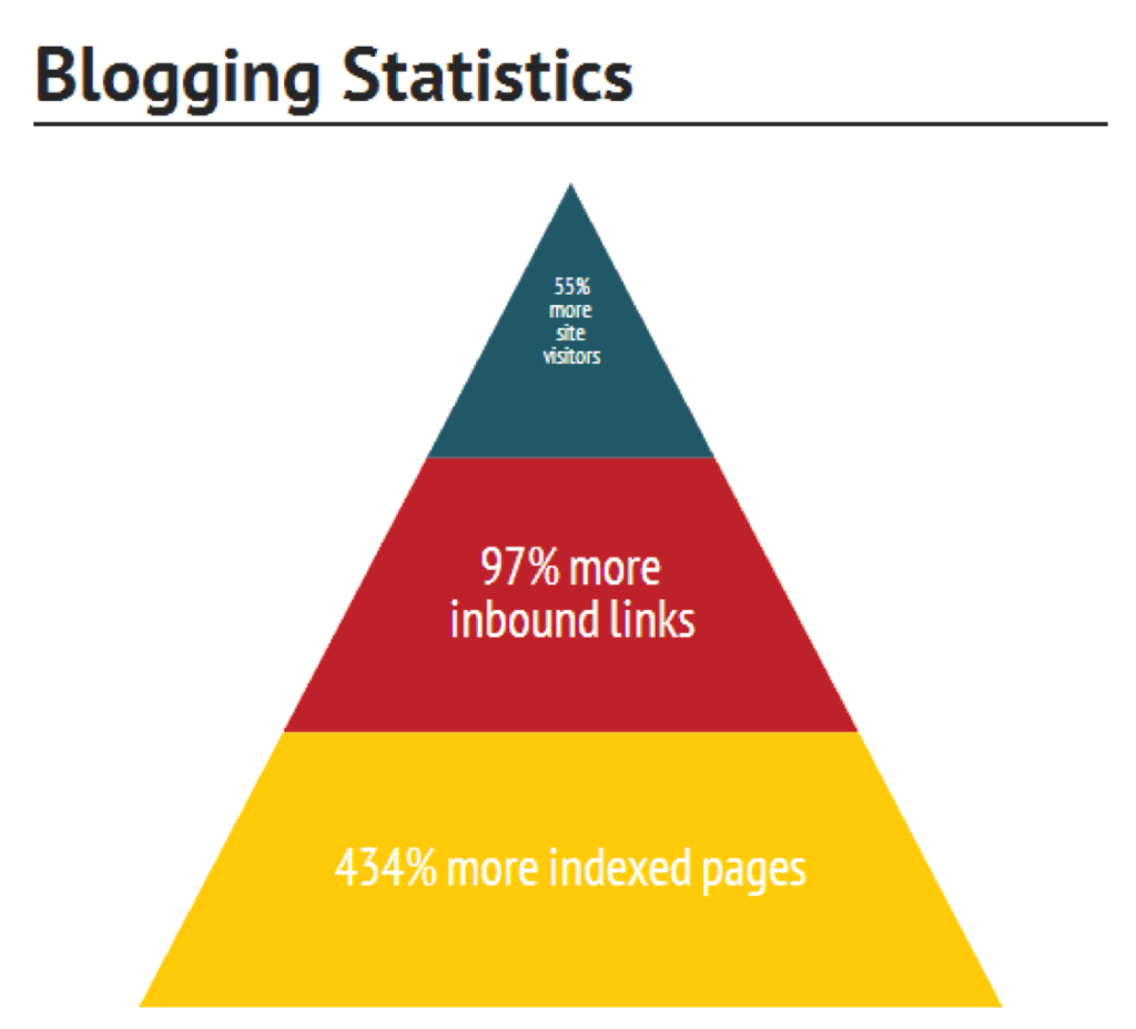 Blogging Stats Image